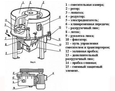 схема самодельного бетоносмесителя