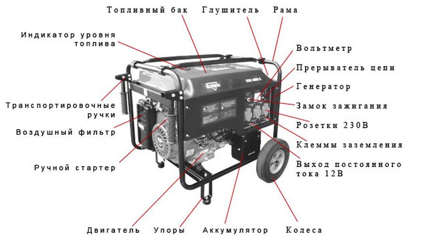 схема устройства бензогенератора