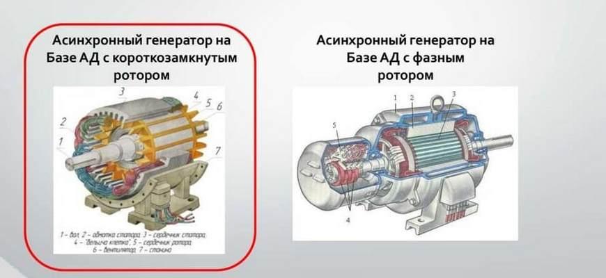 типы асинхронных генераторов
