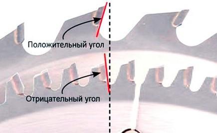 угол заточки зубьев пильного диска